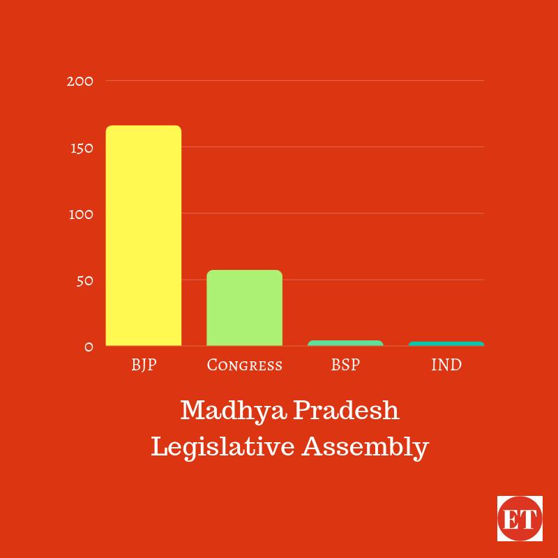 MP legislative assembly